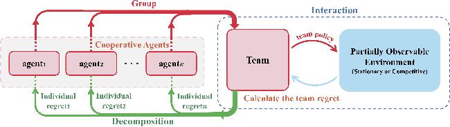 Figure 1 for Inducing Cooperation via Team Regret Minimization based Multi-Agent Deep Reinforcement Learning