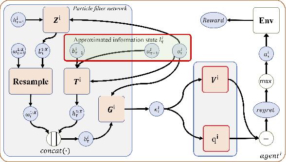 Figure 2 for Inducing Cooperation via Team Regret Minimization based Multi-Agent Deep Reinforcement Learning
