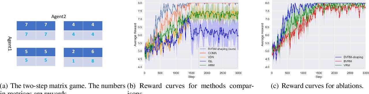 Figure 3 for Inducing Cooperation via Team Regret Minimization based Multi-Agent Deep Reinforcement Learning