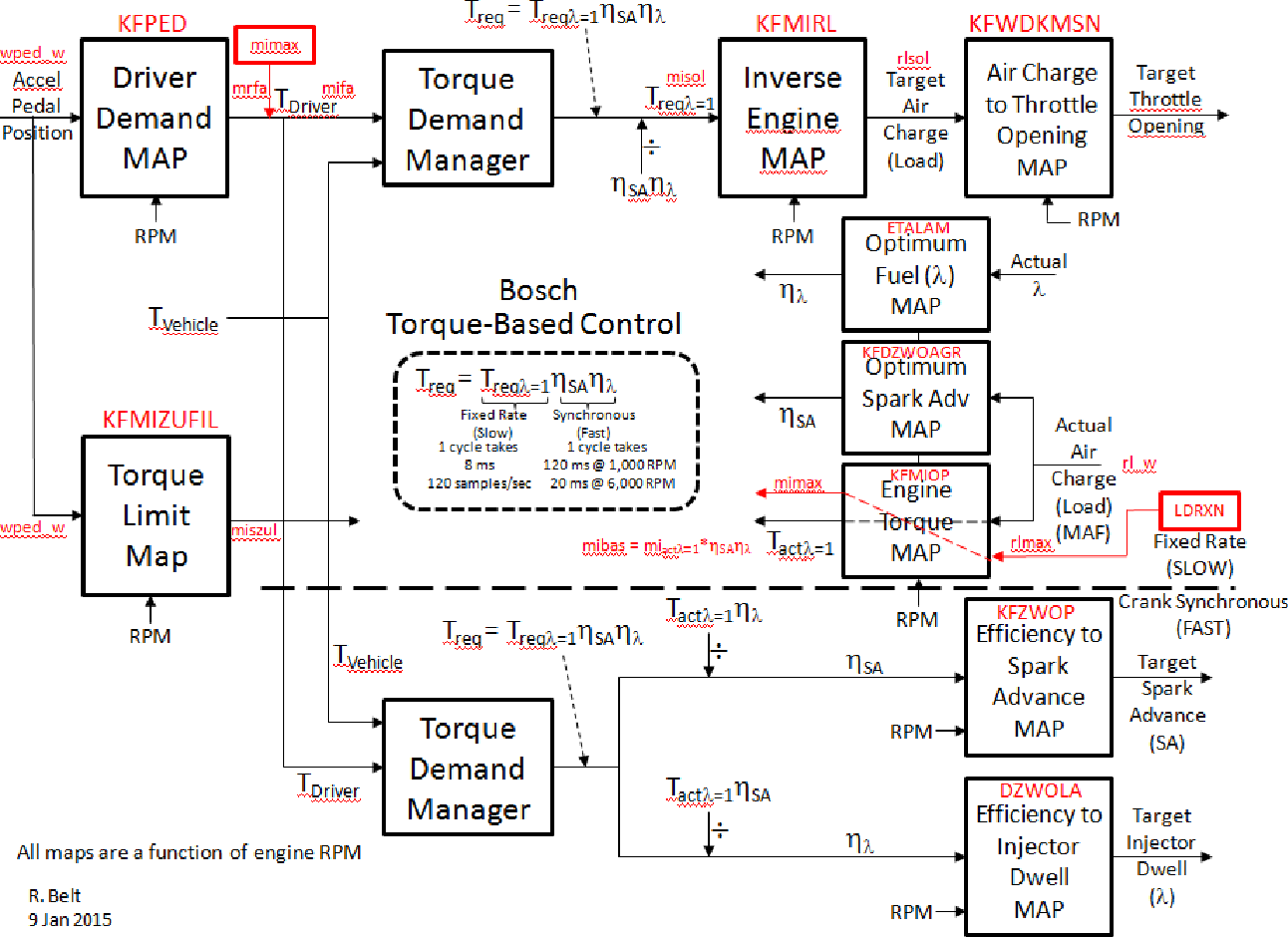 Figure 6. Bosch torque-based controller showing functions associated with intervention