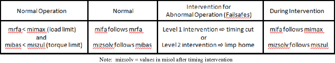 Table 1. Intervention limits and types