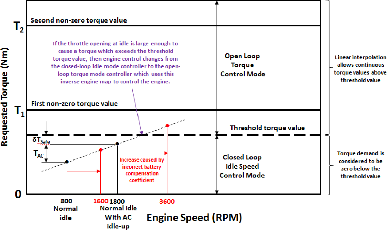 Figure 7. Detail of inverse engine map showing how an idle-up caused by the air conditioner pump turning on can cause a transition from the idle mode controller to the torque mode controller only when
