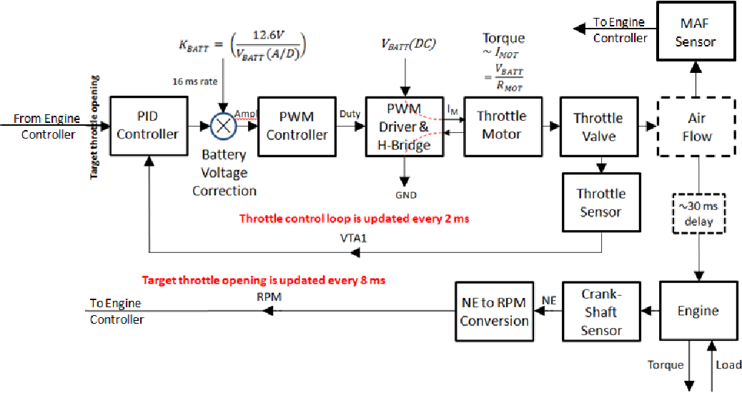 Figure 1. Engine with electronic throttle actuator (plant being controlled)