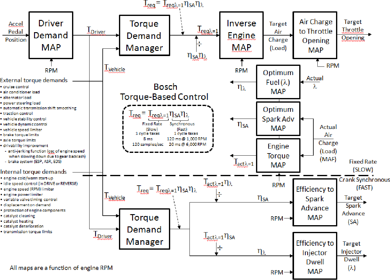 Figure 2. Torque-based controller for engine with electronic throttle system