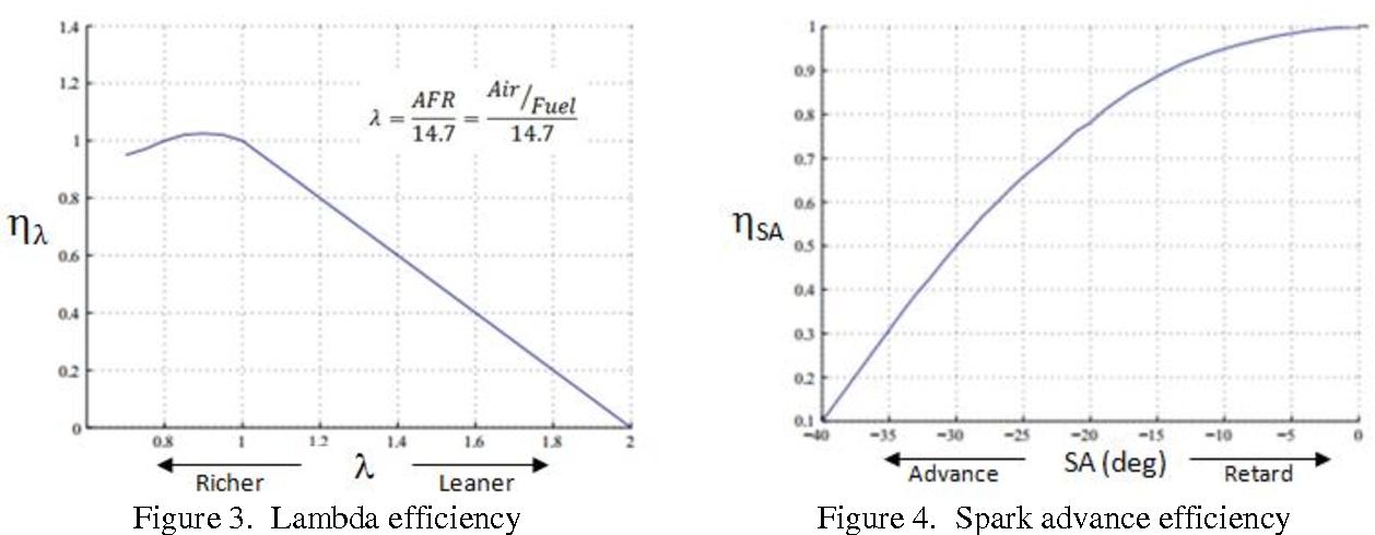 Figure 3. Lambda efficiency Figure 4. Spark advance efficiency