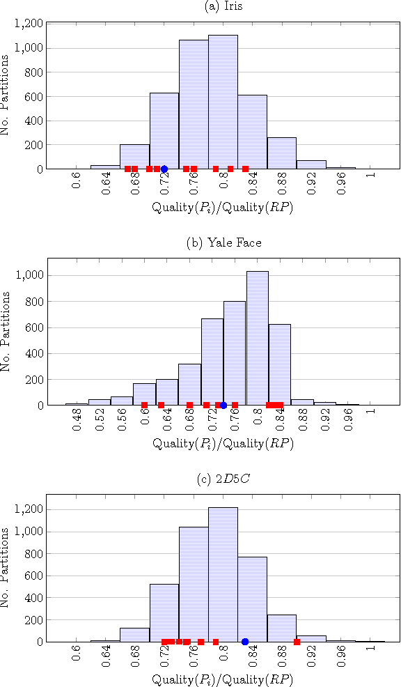 Figure 3 for Generating a Diverse Set of High-Quality Clusterings
