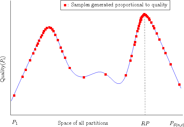 Figure 1 for Generating a Diverse Set of High-Quality Clusterings