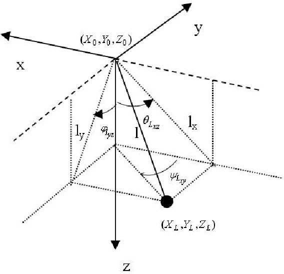 Figure. 1 Geometry of a spherical pendulum with defined x,y,z position axes and load angles
