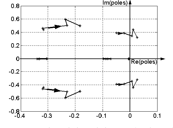 Figure. 3 Enlarged view of Figure 8 showing poles locus near to Re(poles)=0 axis.