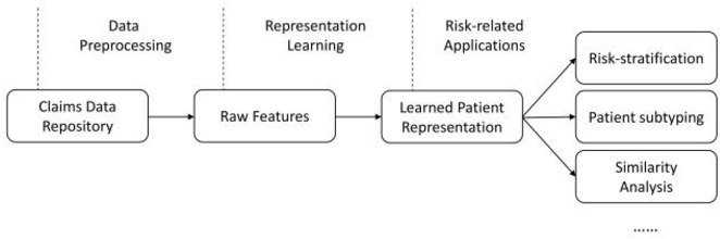 Figure 1 for Transformer-based unsupervised patient representation learning based on medical claims for risk stratification and analysis