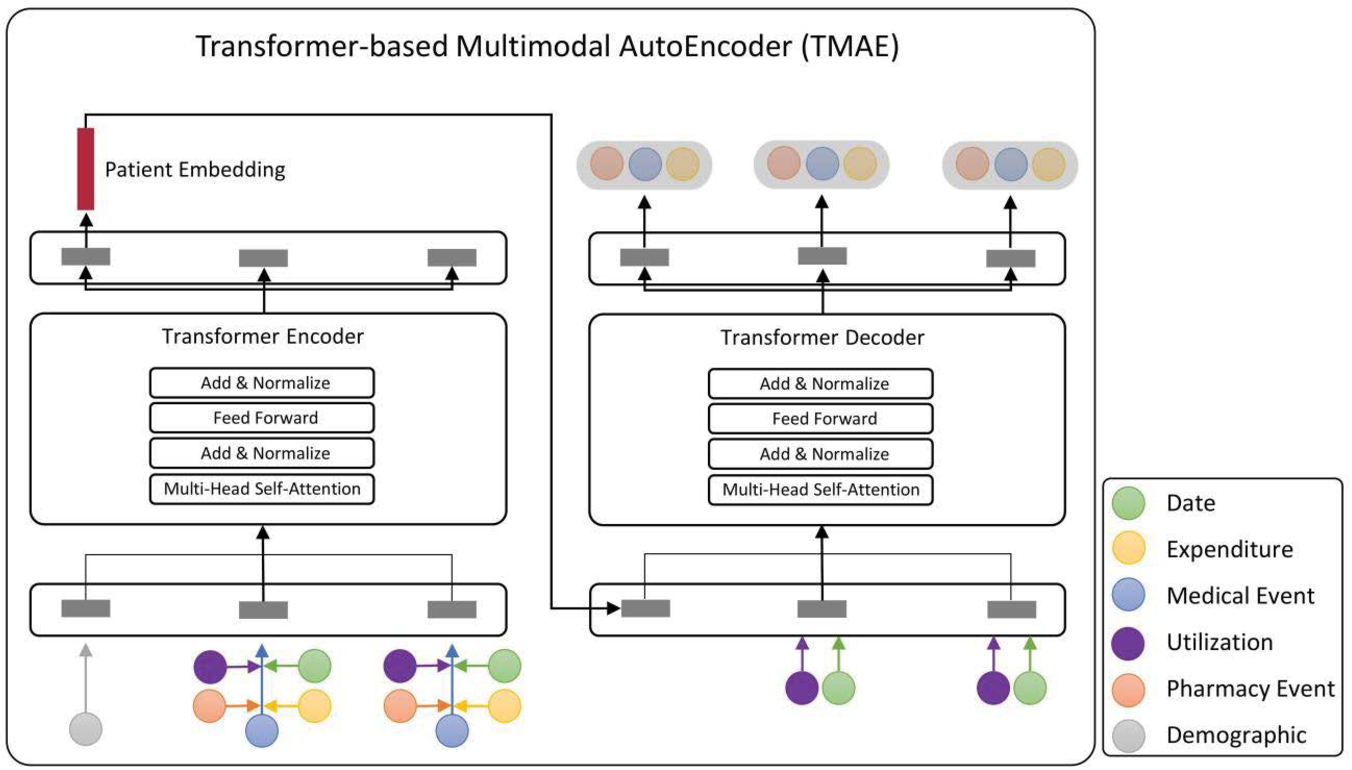 Figure 3 for Transformer-based unsupervised patient representation learning based on medical claims for risk stratification and analysis