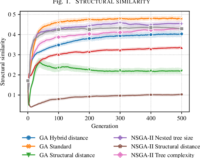 Figure 1 for Online Diversity Control in Symbolic Regression via a Fast Hash-based Tree Similarity Measure