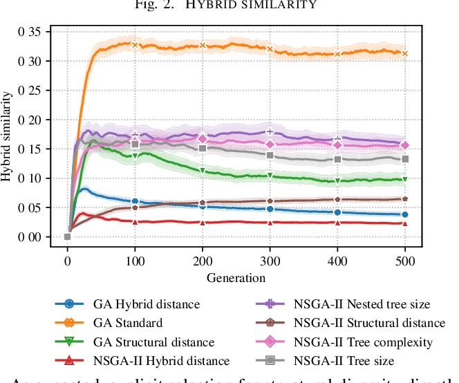 Figure 2 for Online Diversity Control in Symbolic Regression via a Fast Hash-based Tree Similarity Measure