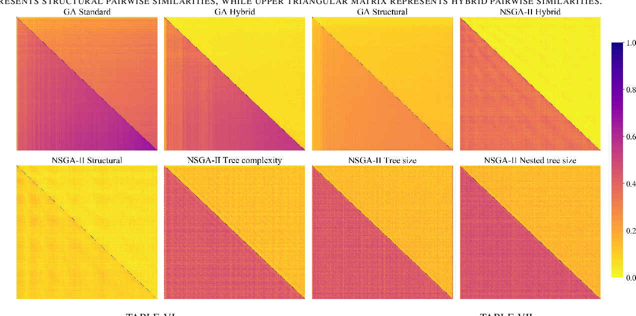 Figure 4 for Online Diversity Control in Symbolic Regression via a Fast Hash-based Tree Similarity Measure