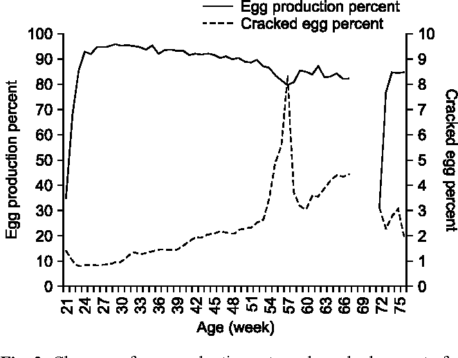 Figure 2 from Eggshell apex abnormalities associated with