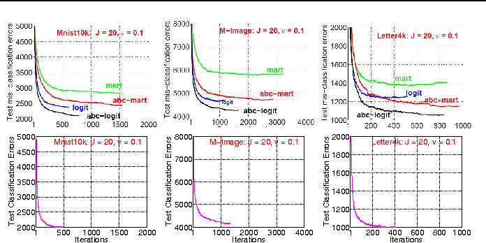 Figure 4 for AOSO-LogitBoost: Adaptive One-Vs-One LogitBoost for Multi-Class Problem