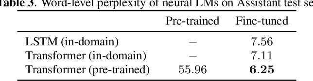Figure 4 for Improving N-gram Language Models with Pre-trained Deep Transformer