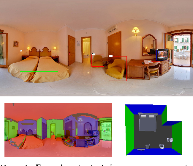 Figure 1 for Pano2CAD: Room Layout From A Single Panorama Image