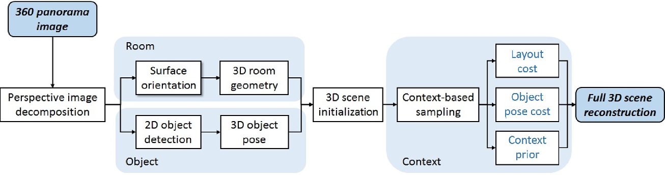 Figure 3 for Pano2CAD: Room Layout From A Single Panorama Image
