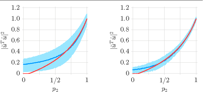 Figure 1 for Towards a Theoretical Analysis of PCA for Heteroscedastic Data