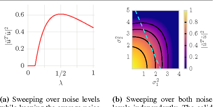 Figure 3 for Towards a Theoretical Analysis of PCA for Heteroscedastic Data
