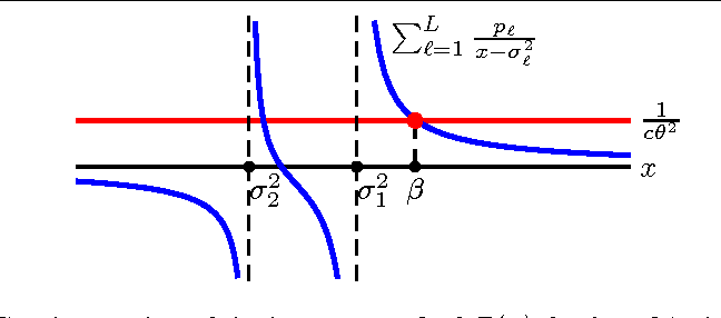 Figure 4 for Towards a Theoretical Analysis of PCA for Heteroscedastic Data