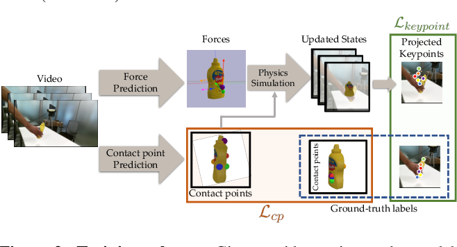 Figure 4 for Use the Force, Luke! Learning to Predict Physical Forces by Simulating Effects