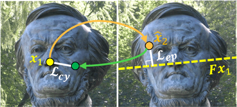 Figure 3 for Learning Feature Descriptors using Camera Pose Supervision