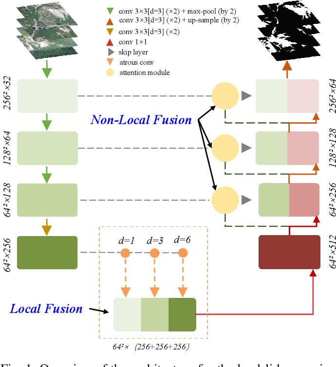 Figure 1 for Deep Fusion of Local and Non-Local Features for Precision Landslide Recognition
