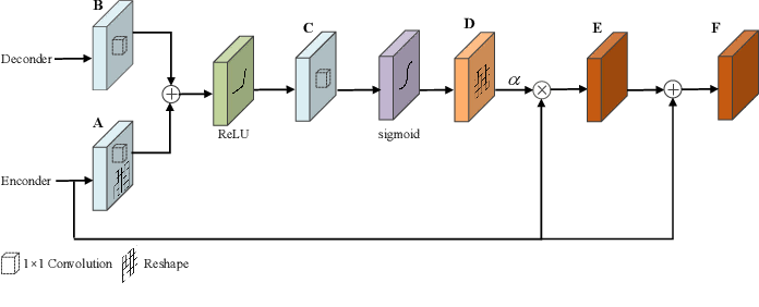 Figure 2 for Deep Fusion of Local and Non-Local Features for Precision Landslide Recognition