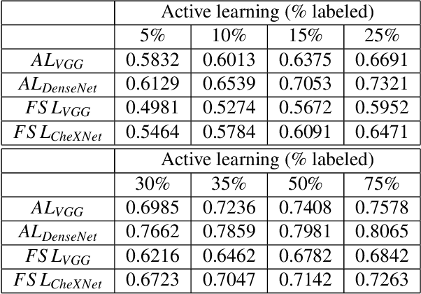 Figure 4 for Informative sample generation using class aware generative adversarial networks for classification of chest Xrays