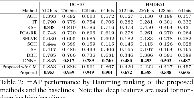 Figure 3 for Deep Hashing with Category Mask for Fast Video Retrieval