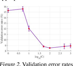 Figure 2 for Max-Mahalanobis Linear Discriminant Analysis Networks
