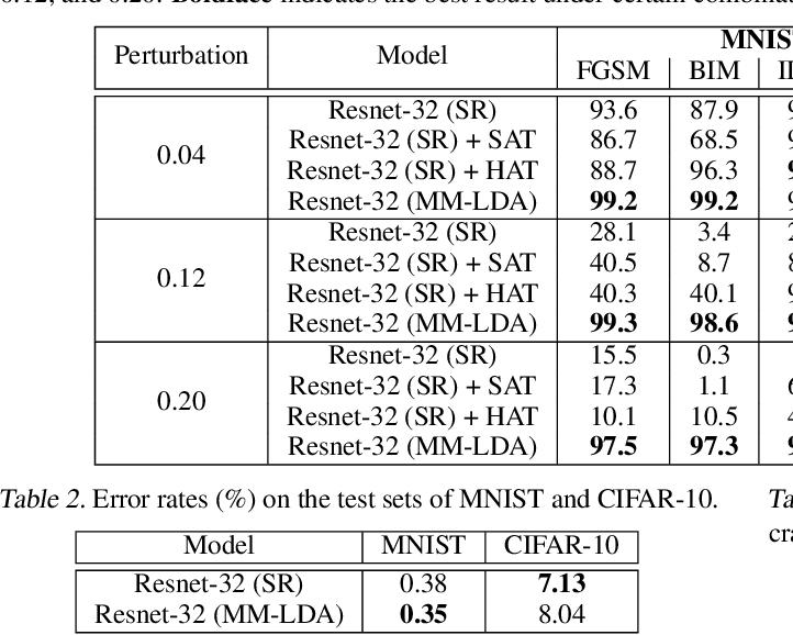 Figure 3 for Max-Mahalanobis Linear Discriminant Analysis Networks