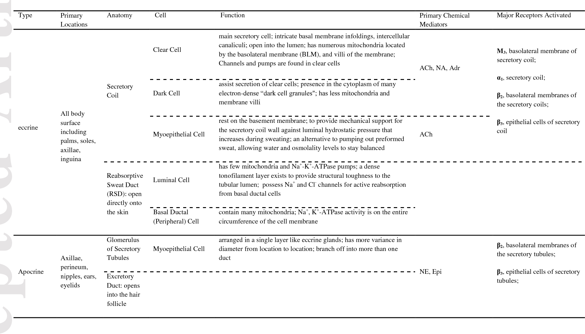 Table 1 from Neural control of sweat secretion: a review. - Semantic ...