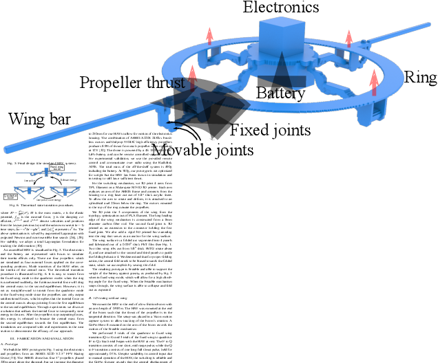 Figure 4 for Soft Hybrid Aerial Vehicle via Bistable Mechanism