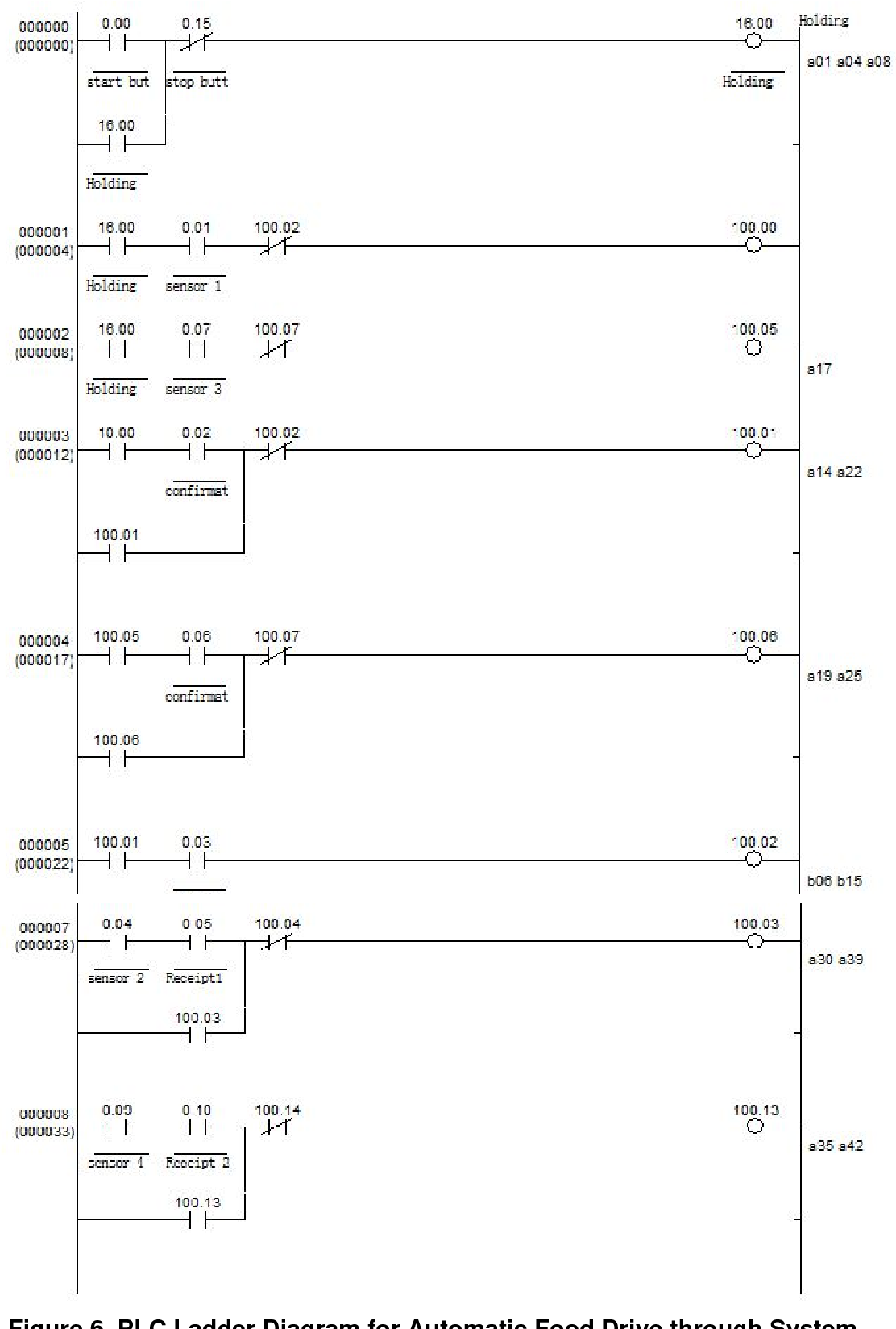 Figure 6 From Control Of Automatic Food Drive Through System Using Logic Diagram Plc Ladder For