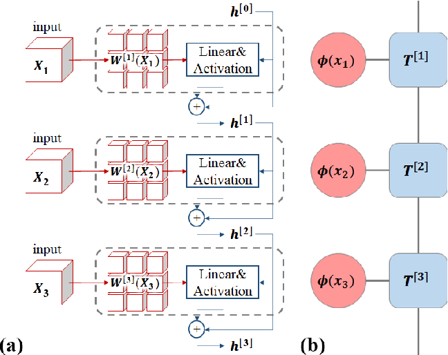 Figure 1 for Residual Matrix Product State for Machine Learning