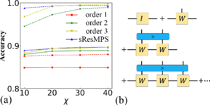 Figure 4 for Residual Matrix Product State for Machine Learning