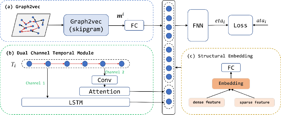 Figure 1 for Multi View Spatial-Temporal Model for Travel Time Estimation
