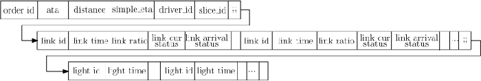 Figure 3 for Multi View Spatial-Temporal Model for Travel Time Estimation