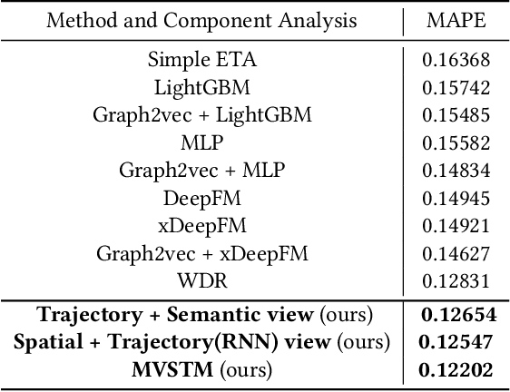 Figure 2 for Multi View Spatial-Temporal Model for Travel Time Estimation