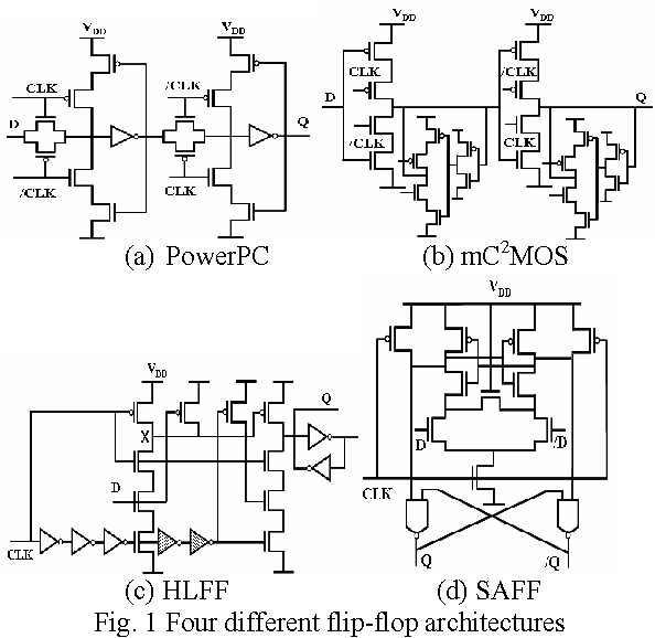 Figure 4 From Comparative Analysis Of Ultra Low Voltage Flip Flops