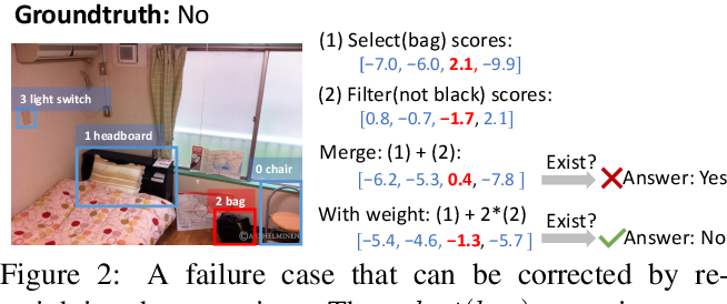 Figure 2 for Calibrating Concepts and Operations: Towards Symbolic Reasoning on Real Images