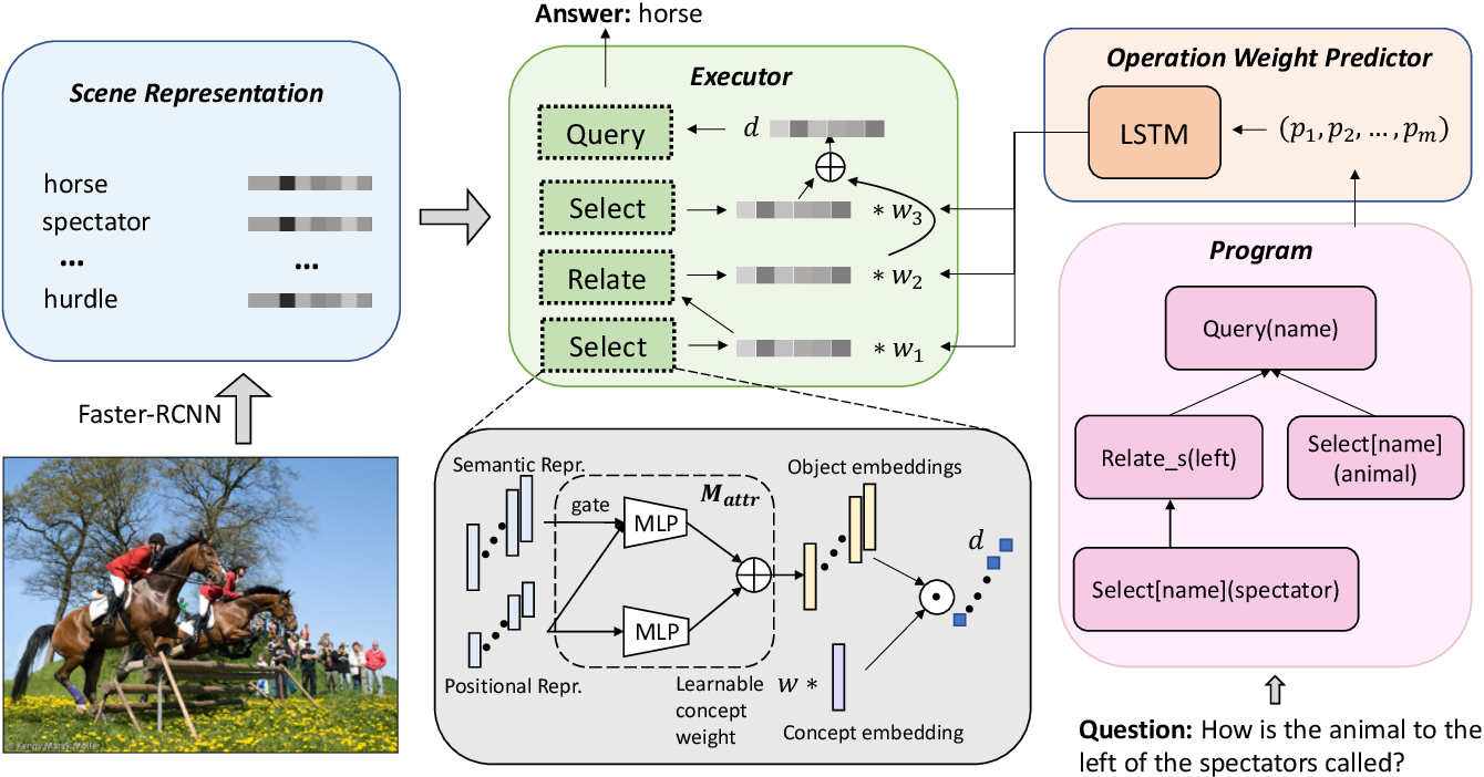 Figure 4 for Calibrating Concepts and Operations: Towards Symbolic Reasoning on Real Images
