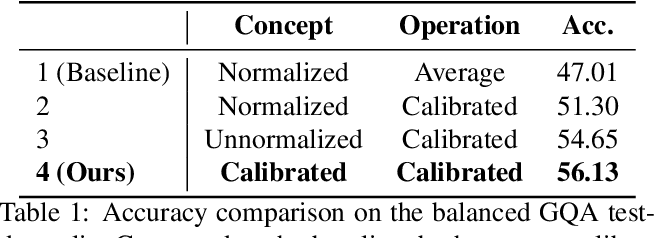 Figure 1 for Calibrating Concepts and Operations: Towards Symbolic Reasoning on Real Images
