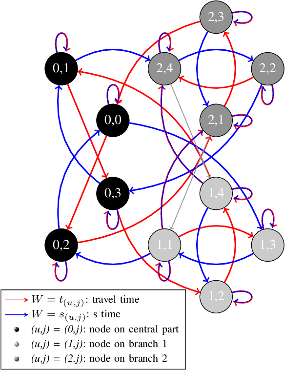 Figure 2 from A discrete event traffic model explaining the