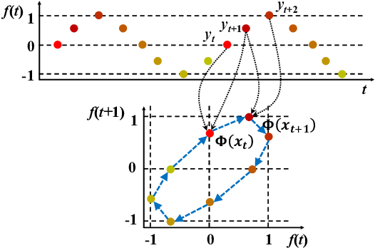 Figure 1 for Derivative Delay Embedding: Online Modeling of Streaming Time Series