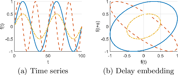 Figure 3 for Derivative Delay Embedding: Online Modeling of Streaming Time Series