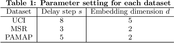 Figure 2 for Derivative Delay Embedding: Online Modeling of Streaming Time Series
